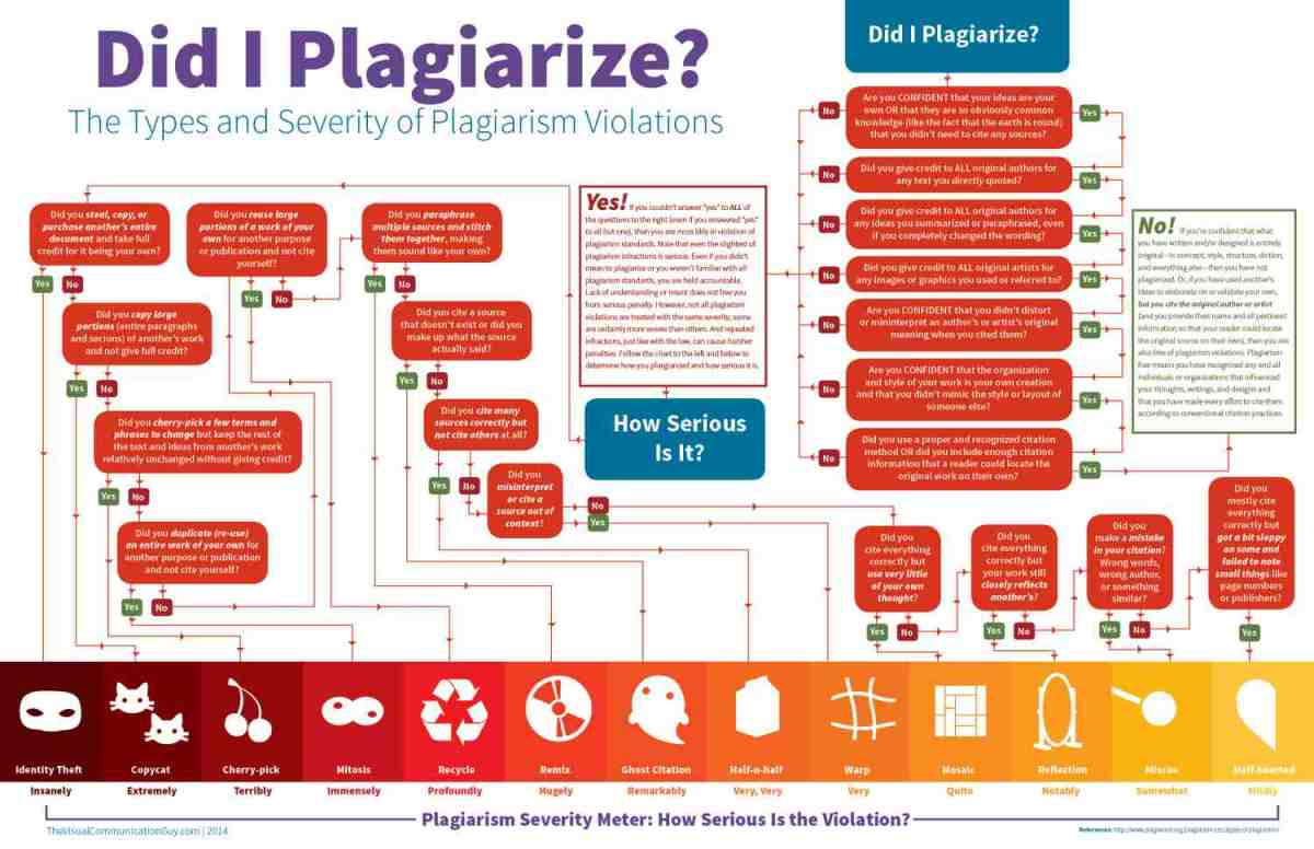 did-i-plagiarize-the-types-and-severity-of-plagiarism-violations_5418b1efd7f4a_w1500